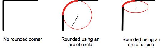 border-radius示例